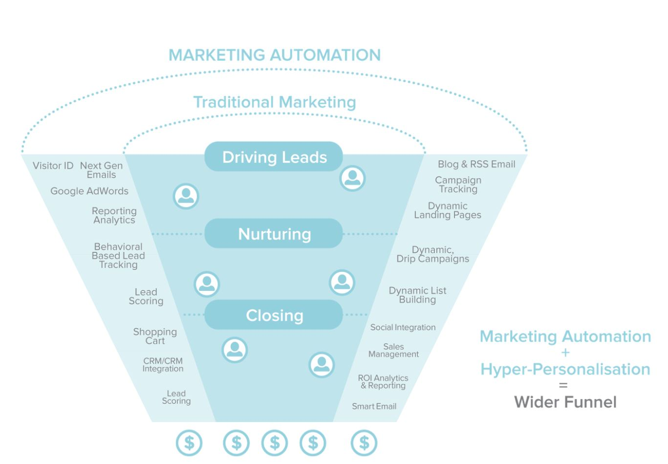 sales funnel1